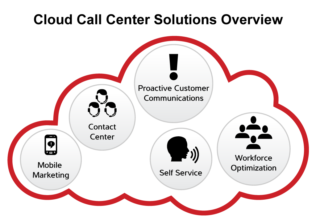 cloud-call-center-solutions-overview-graphic