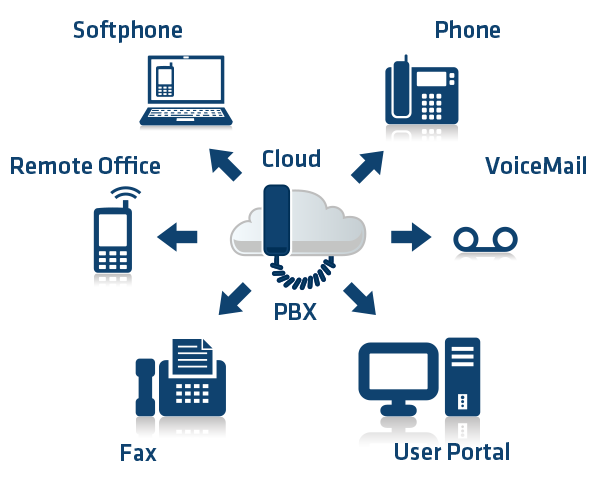 cloud_pbx_connections